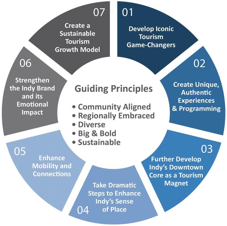 Tourism Master Plan Strategies